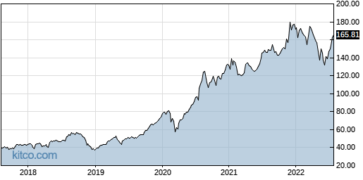 AAPL 5-Year Chart