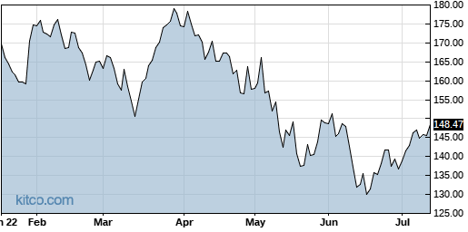 AAPL 6-Month Chart