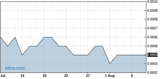 AAPT 1-Month Chart