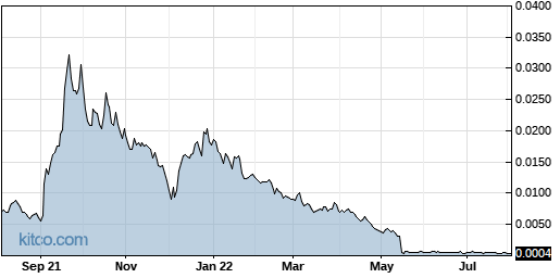 AAPT 1-Year Chart