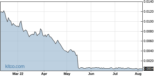 AAPT 6-Month Chart