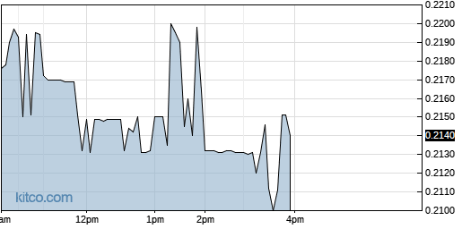 AAU 1-Day Chart
