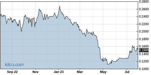 AAU 1-Year Chart