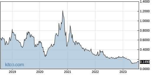 AAU 5-Year Chart