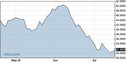 AAUKF 3-Month Chart