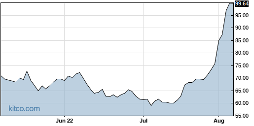 AAWW 3-Month Chart