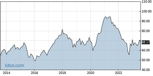 AAXJ 10-Year Chart