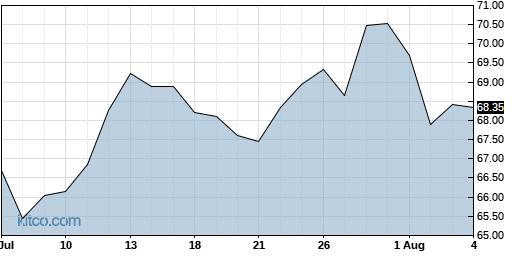 AAXJ 1-Month Chart