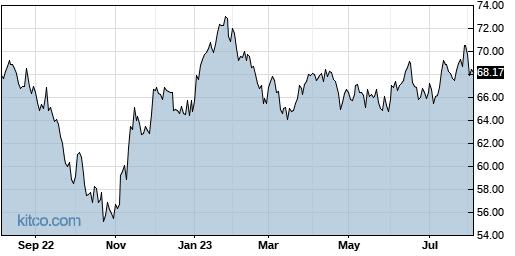 AAXJ 1-Year Chart