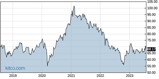 AAXJ 5-Year Chart