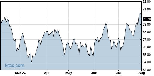 AAXJ 6-Month Chart