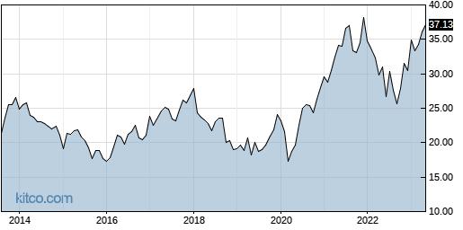 ABB 10-Year Chart