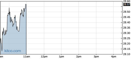 ABB 1-Day Chart