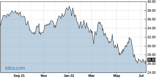 ABB 1-Year Chart
