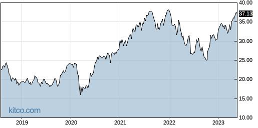 ABB 5-Year Chart