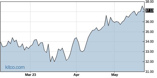 ABB 6-Month Chart