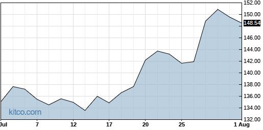 ABBV 1-Month Chart