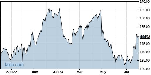 ABBV 1-Year Chart