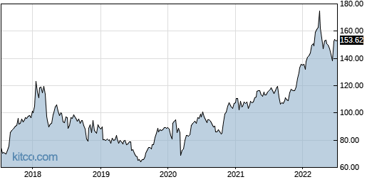 ABBV 5-Year Chart