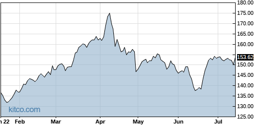 ABBV 6-Month Chart