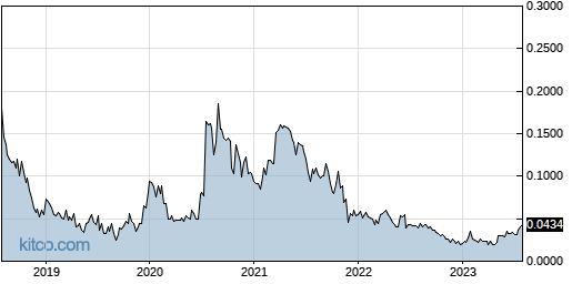 ABCFF 5-Year Chart