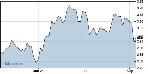 ABEV 3-Month Chart