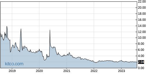 ABIO 5-Year Chart