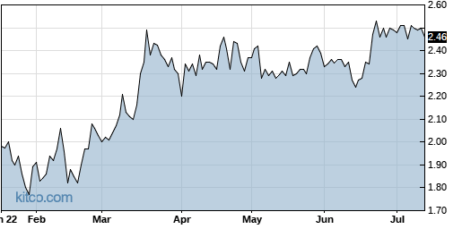 ABIO 6-Month Chart