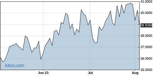 ABLZF 3-Month Chart
