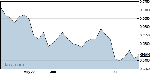 ABMBF 3-Month Chart