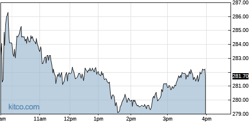 ABMD 1-Day Chart
