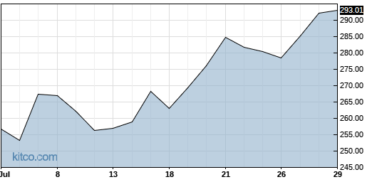 ABMD 1-Month Chart
