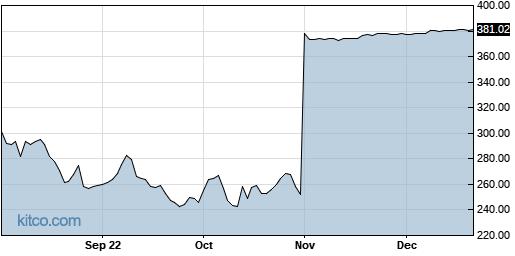ABMD 1-Year Chart