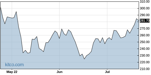 ABMD 3-Month Chart