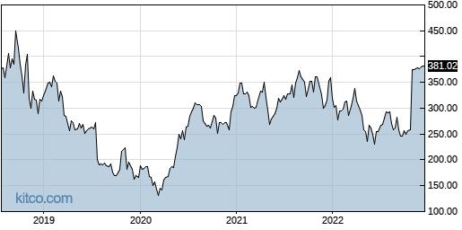ABMD 5-Year Chart