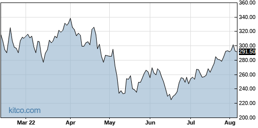 ABMD 6-Month Chart