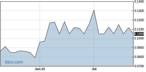 ABNAF 3-Month Chart