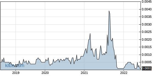 ABPR 5-Year Chart