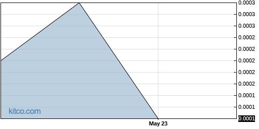 ABPR 6-Month Chart