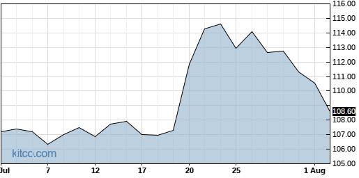 ABT 1-Month Chart