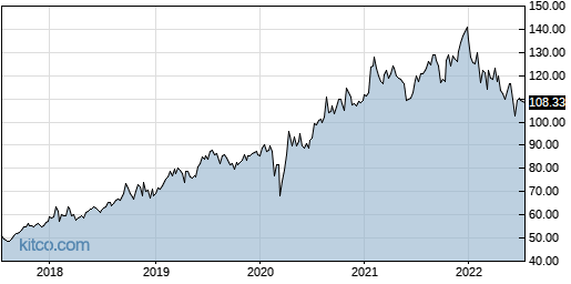 ABT 5-Year Chart