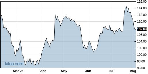 ABT 6-Month Chart