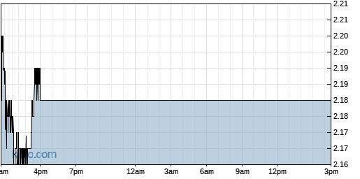 ABUS 1-Day Chart