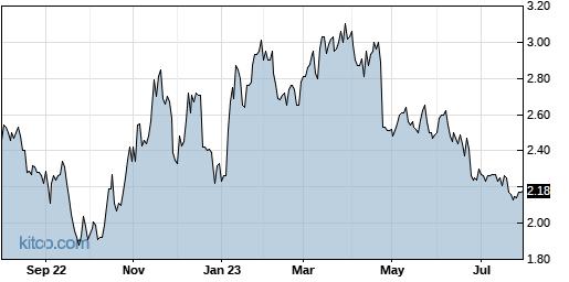 ABUS 1-Year Chart
