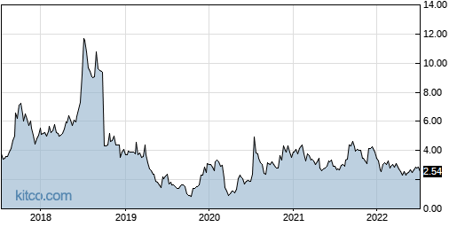 ABUS 5-Year Chart