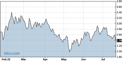 ABUS 6-Month Chart