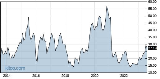 ACAD 10-Year Chart