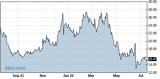 ACAD 1-Year Chart