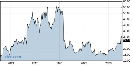 ACAD 5-Year Chart