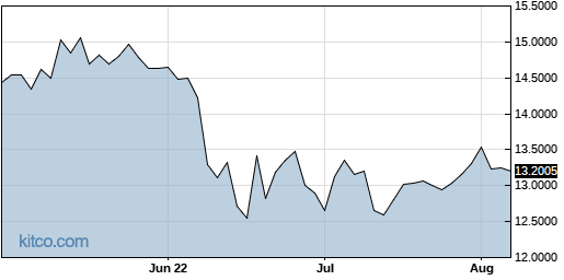 ACAZF 3-Month Chart